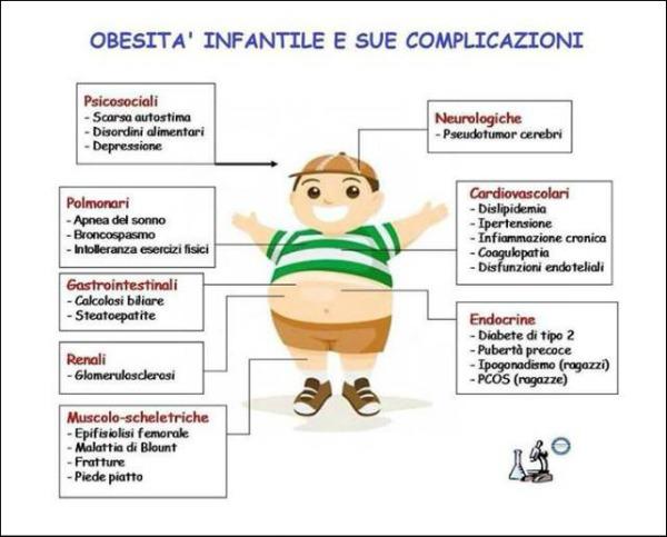 danni dell'obesità infantile