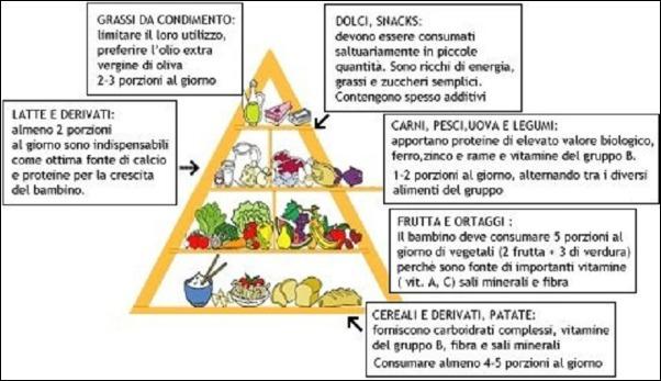 obesità e alimentazione